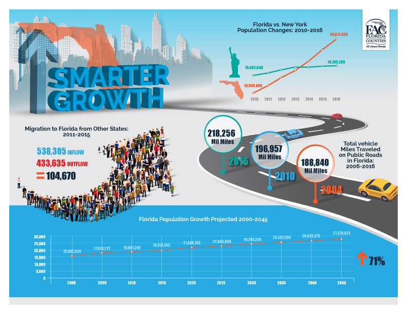 Smarter Growth Infographic